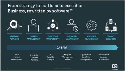 CA PPM estategia y ejecución
