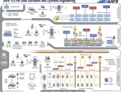 Gestión Ágil del Portfolio con SAFe: importancia de los Principios SAFe