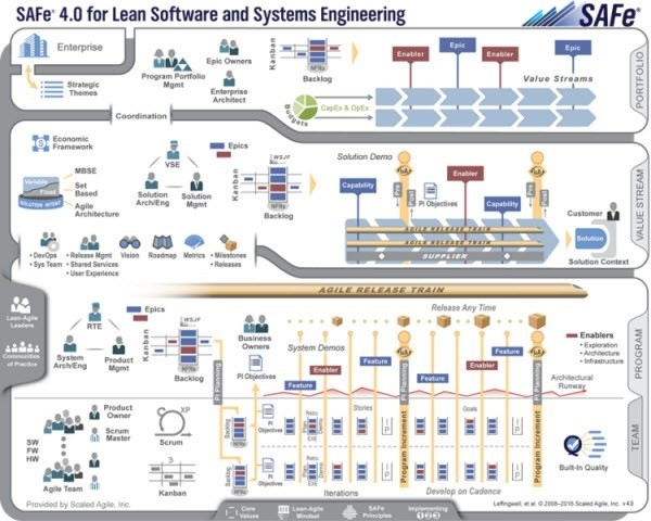 SAfe, scaled agile framework