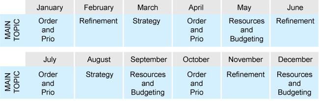 SAFe - Calendario de trabajo empresarial aplicado