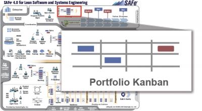 gestion de portfolio kanban safe